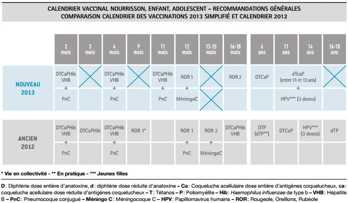 Vaccination Calendrier 2019.Vaccination