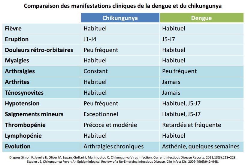 dengue versus chik