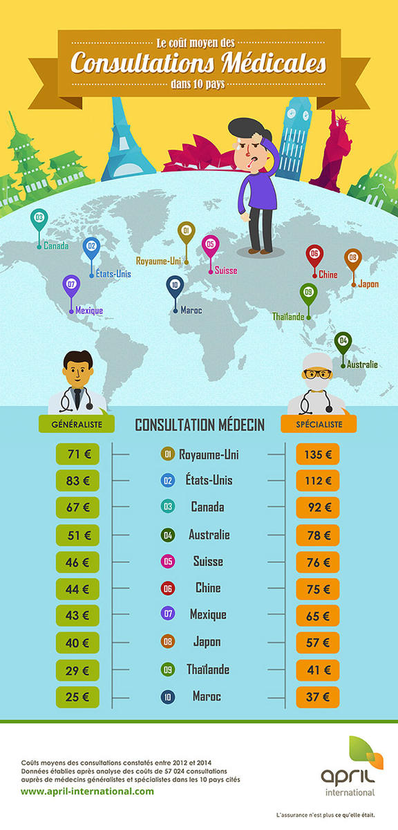 infographie-fr-costmedicalconsultations
